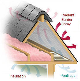 Reflective Insulation Charlotte Painting Company